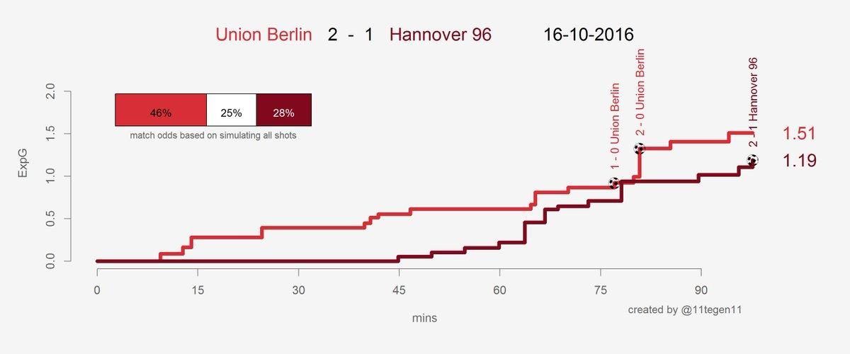 Expected goals Union-H96